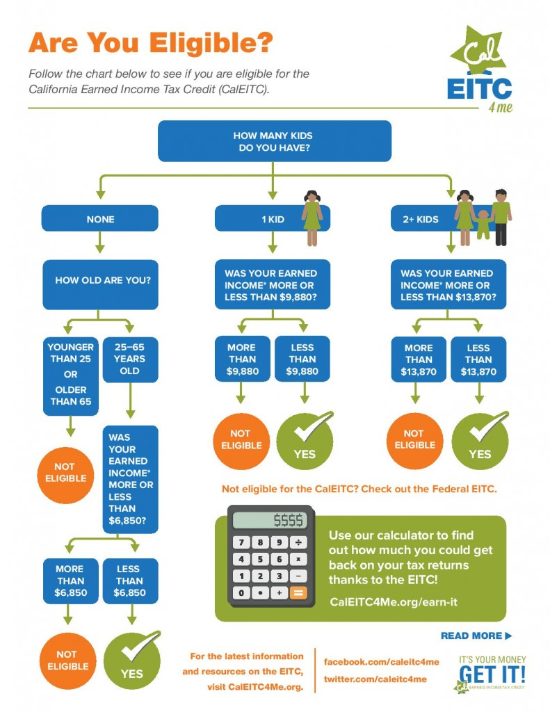 Earned income tax credit information free tax preparation flow chart of who is eligible for caleitc nvjuhfo Images