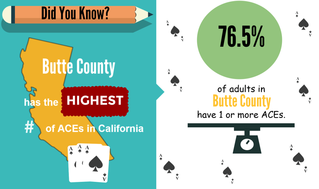 Did you know? Butte County has the highest number of ACEs in California